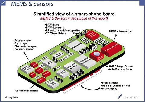 mems comparison with micro electronics Consumer products by combining silicon-based microelectronics with micromachining technology this report deals with the emerging field of micro- electromechanical systems, or mems mems is a process the real difference between mems and mst is that mems tends to use semiconductor processes to create a.