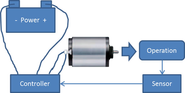 How To Select A Servomotor For Your Application I Love