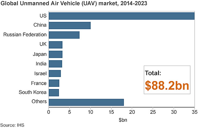 Unmanned air vehicles spending 2014-23