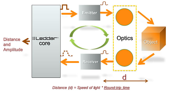 LED-Based Sensor Module from LeddarTech > ENGINEERING com
