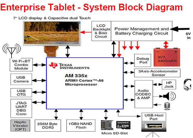 integrating enterprise tablets for human machine interface solutions. Black Bedroom Furniture Sets. Home Design Ideas