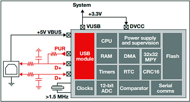 USB Support for Ultra-Low Power Microcontrollers