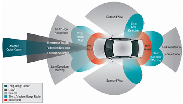 Advanced Driver Assistance Systems Designing Autonomous