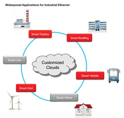 Adding Industrial Communications to your Smart Sensor, Remote I/O