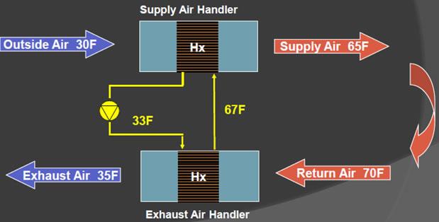 Repurposing The Energy From Hazardous Exhaust