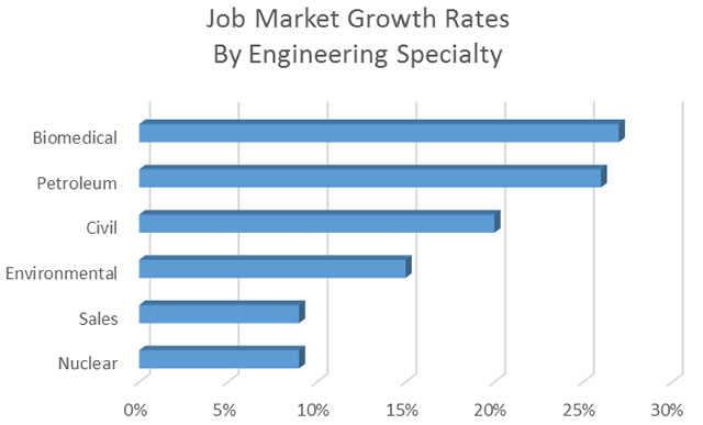 6 Engineering Fields With High Growth